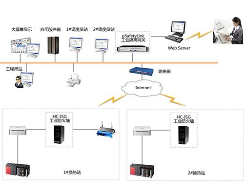 智能监控系统